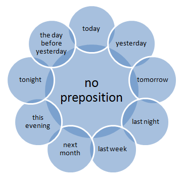 Prepositions of time, Examples, Exercises, and Answers -